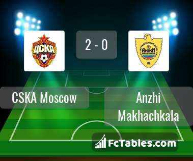 Preview image CSKA Moscow - Anzhi Makhachkala