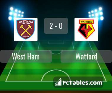 Preview image West Ham - Watford