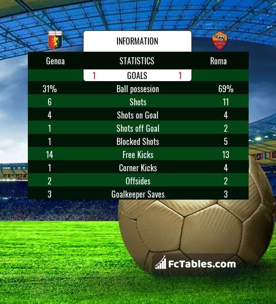 Podgląd zdjęcia Genoa - AS Roma