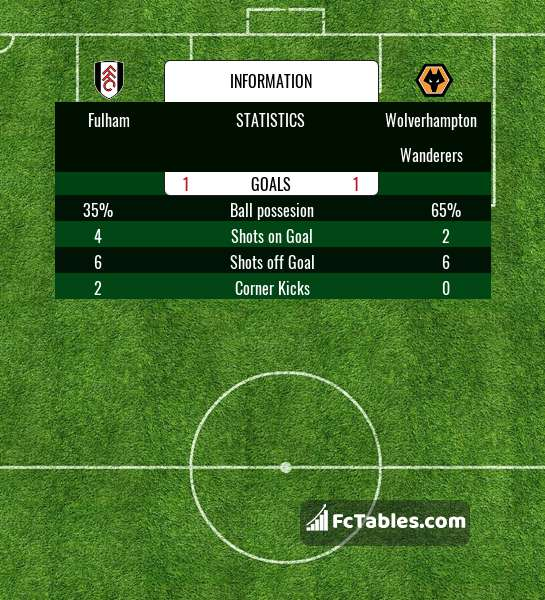 Preview image Fulham - Wolverhampton Wanderers