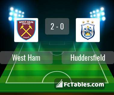 Preview image West Ham - Huddersfield