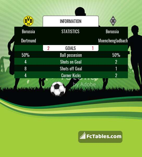 Preview image Borussia Dortmund - Borussia Moenchengladbach