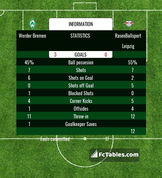 Preview image Werder Bremen - RasenBallsport Leipzig