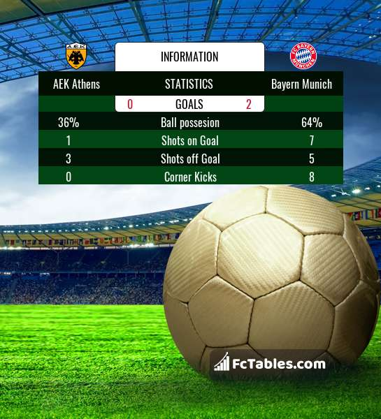 Preview image AEK Athens - Bayern Munich