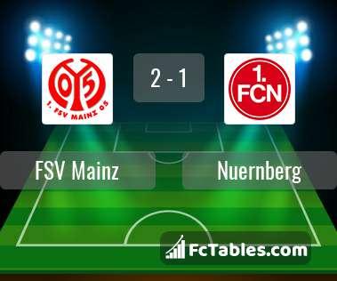 Podgląd zdjęcia FSV Mainz 05 - Nuernberg