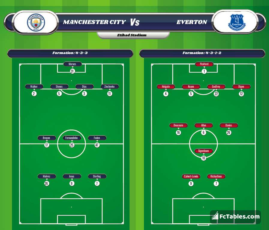 Preview image Manchester City - Everton