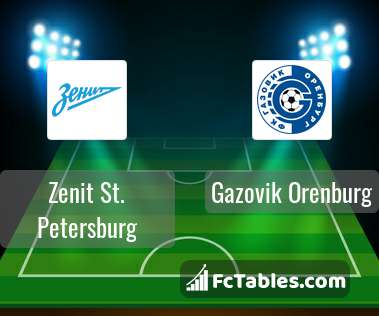 Preview image Zenit St. Petersburg - Gazovik Orenburg