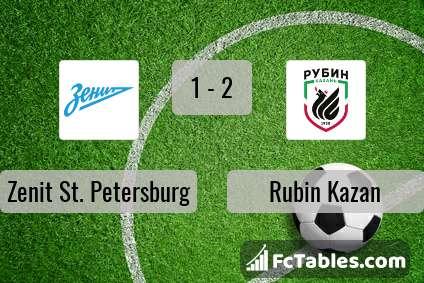 Preview image Zenit St. Petersburg - Rubin Kazan