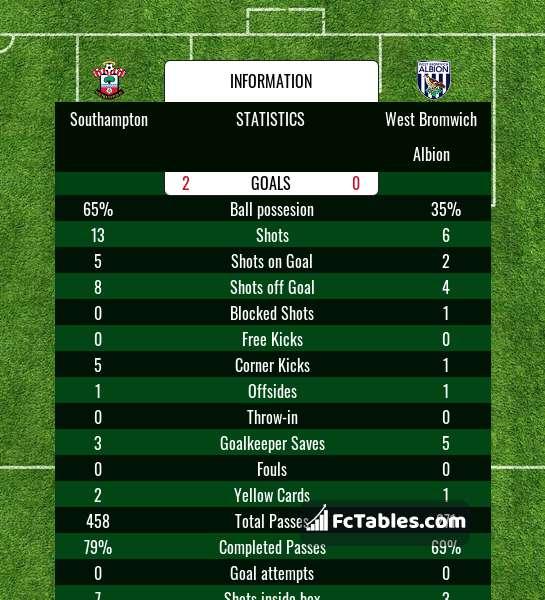 Preview image Southampton - West Bromwich Albion