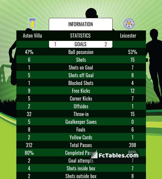 Preview image Aston Villa - Leicester