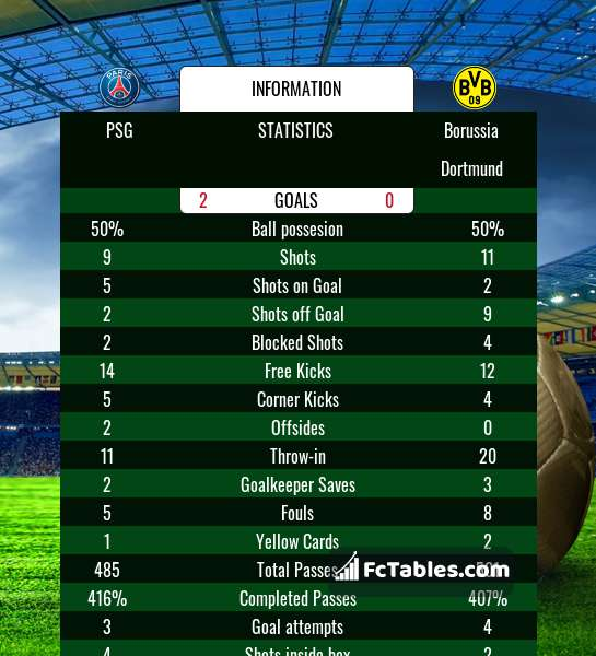 Podgląd zdjęcia PSG - Borussia Dortmund
