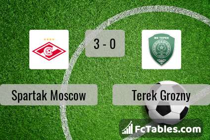 Preview image Spartak Moscow - Terek Grozny