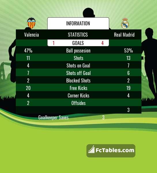 Podgląd zdjęcia Valencia CF - Real Madryt