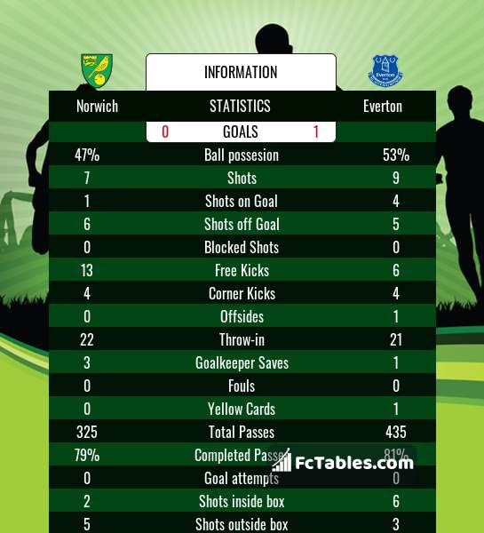 Preview image Norwich - Everton