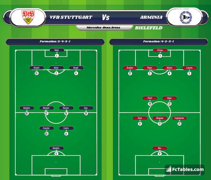 Preview image VfB Stuttgart - Arminia Bielefeld