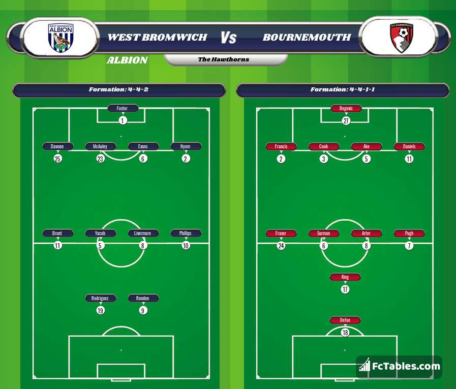 Preview image West Bromwich Albion - Bournemouth