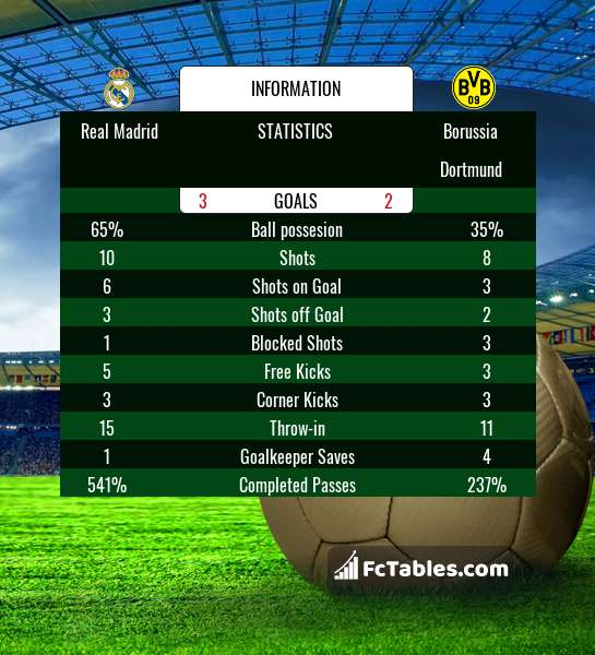 Preview image Real Madrid - Borussia Dortmund