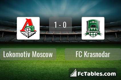 Anteprima della foto Lokomotiv Moscow - FC Krasnodar