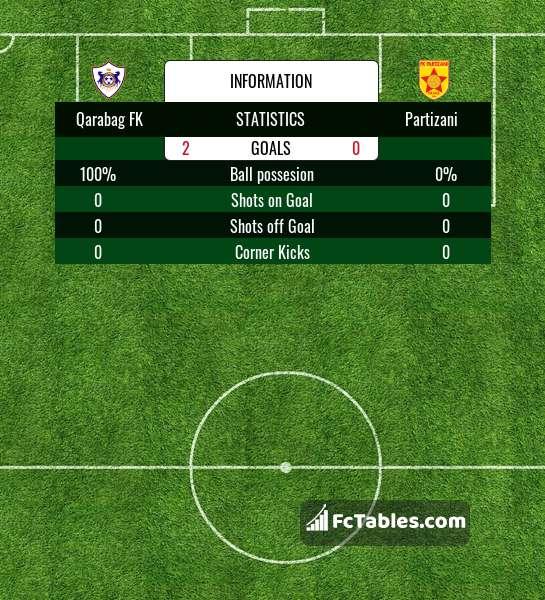Preview image Qarabag FK - Partizani