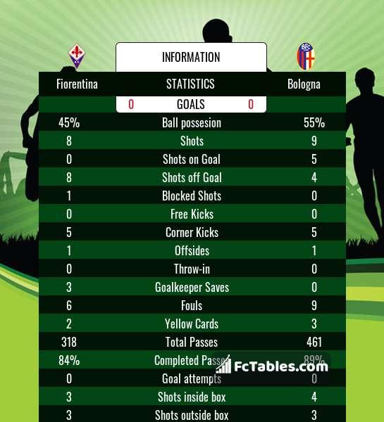 Fiorentina vs Bologna H2H 3 jan 2021 Head to Head stats