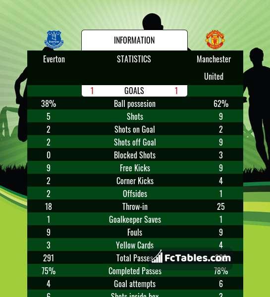 Anteprima della foto Everton - Manchester United