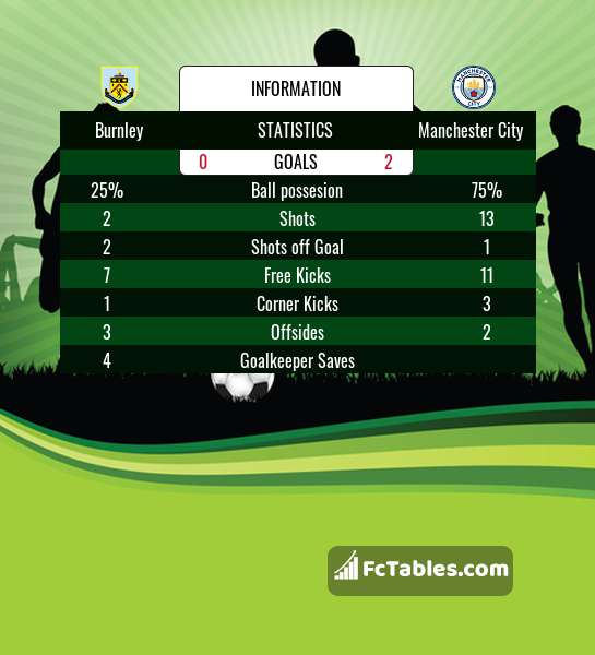 Preview image Burnley - Manchester City
