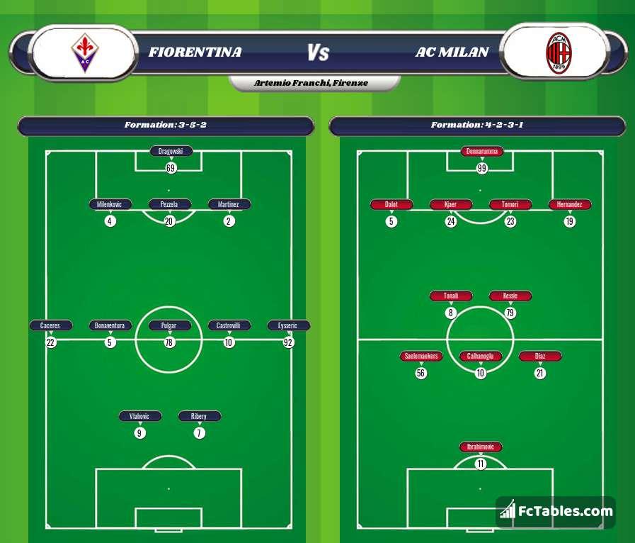 Preview image Fiorentina - AC Milan
