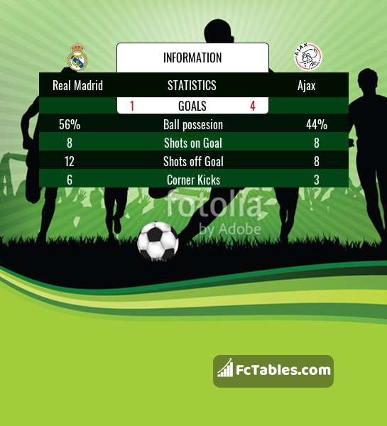 Real Madrid Vs Ajax H2h 5 Mar 2019 Head To Head Stats Prediction