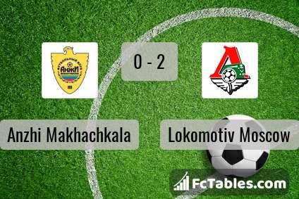 Preview image Anzhi Makhachkala - Lokomotiv Moscow