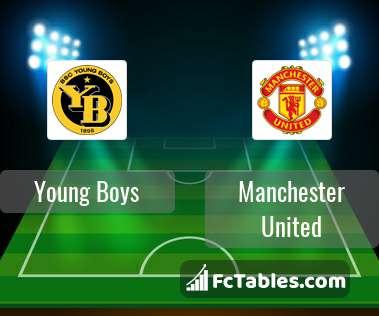 Anteprima della foto Young Boys - Manchester United