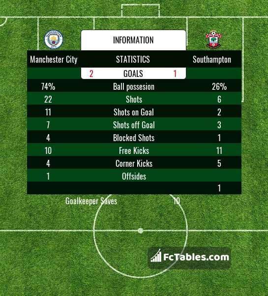 Preview image Manchester City - Southampton