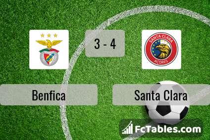 Podgląd zdjęcia Benfica Lizbona - Santa Clara