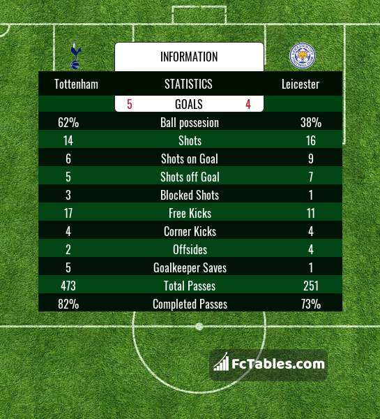 Preview image Tottenham - Leicester