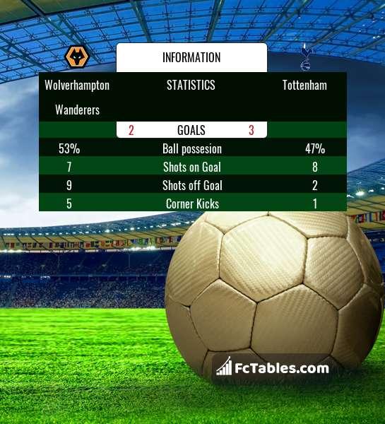 Preview image Wolverhampton Wanderers - Tottenham