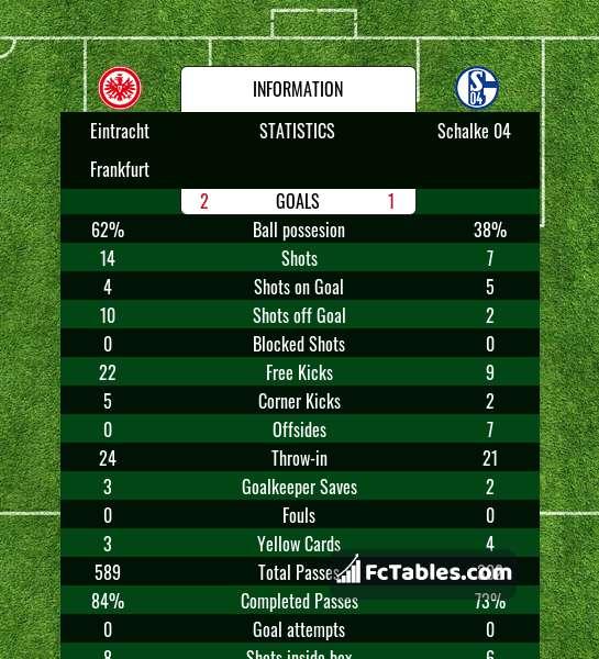 Preview image Eintracht Frankfurt - Schalke 04