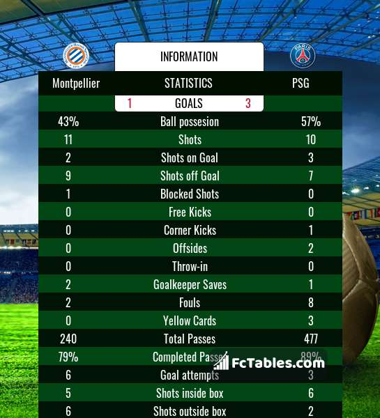 Preview image Montpellier - PSG