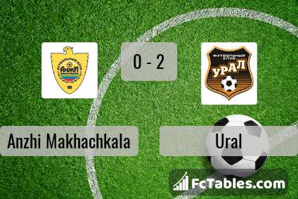 Preview image Anzhi Makhachkala - Ural