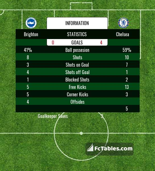 Preview image Brighton - Chelsea