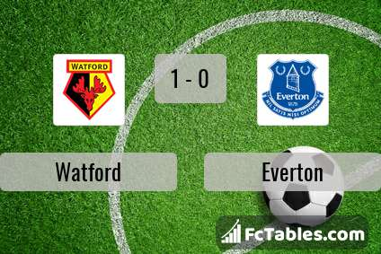 Preview image Watford - Everton