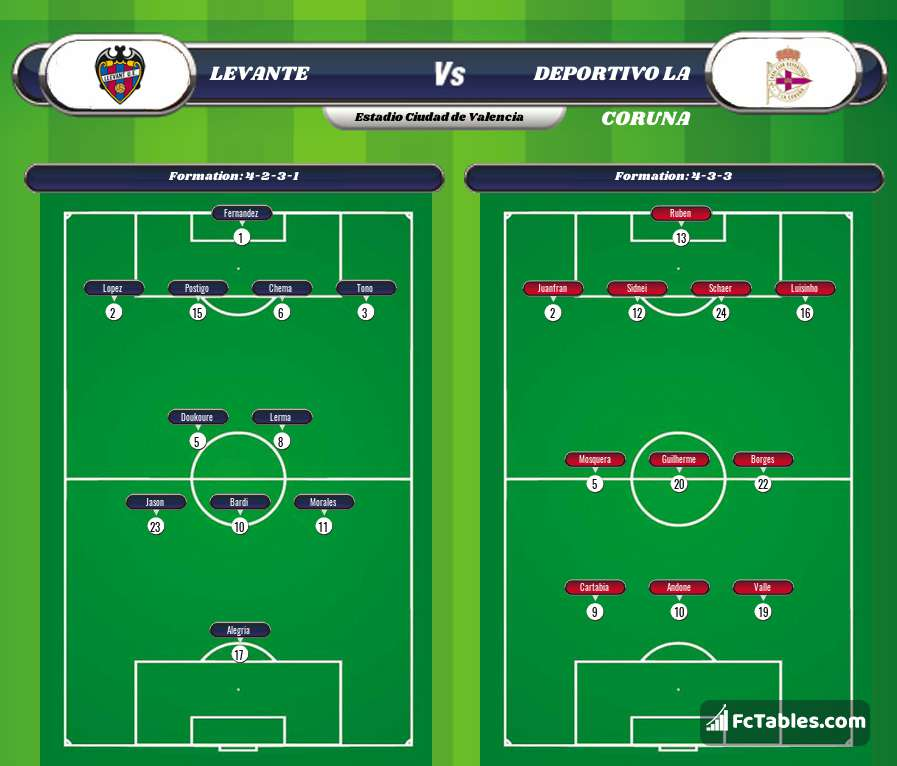 Podgląd zdjęcia Levante - RC Deportivo