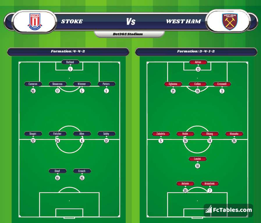 Preview image Stoke - West Ham
