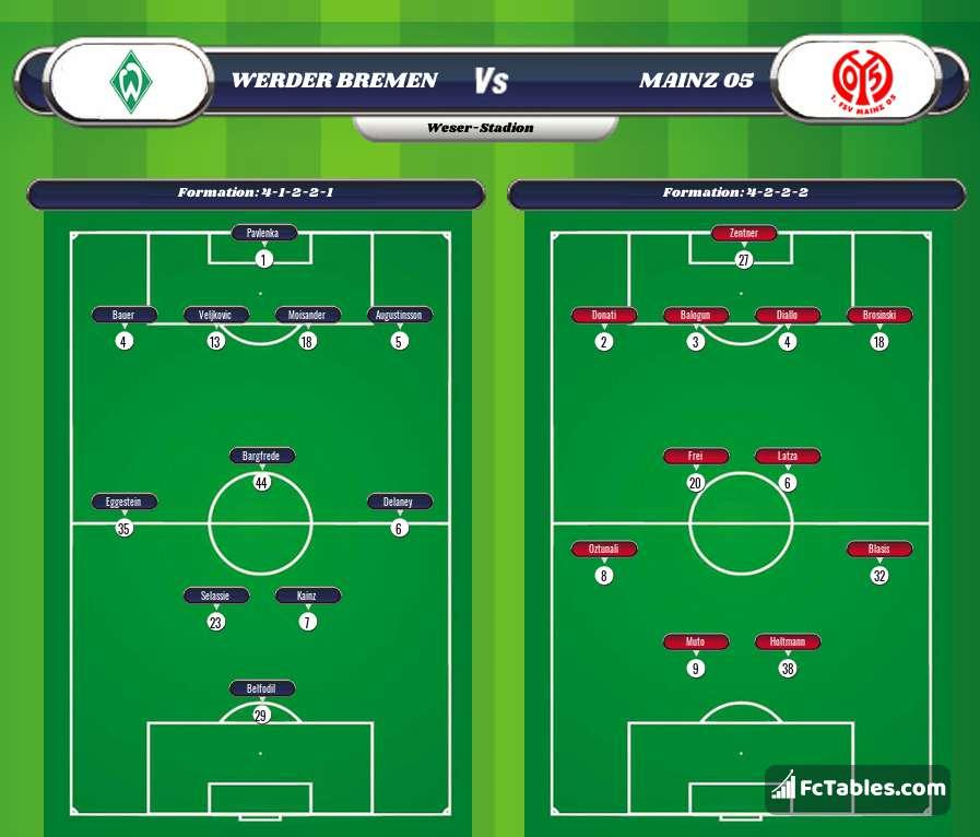 Podgląd zdjęcia Werder Brema - FSV Mainz 05
