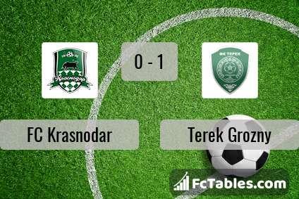 Podgląd zdjęcia FK Krasnodar - Terek Grozny