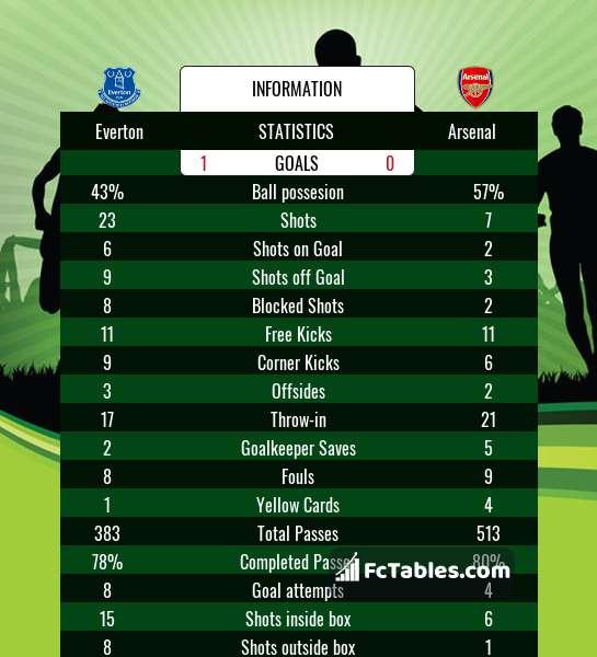 Anteprima della foto Everton - Arsenal