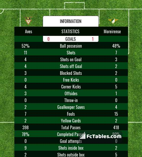 Preview image Aves - Moreirense