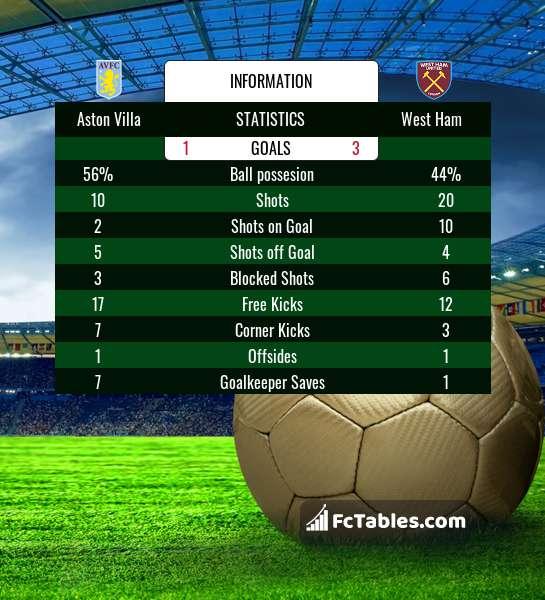 Preview image Aston Villa - West Ham