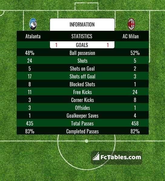 Anteprima della foto Atalanta - AC Milan