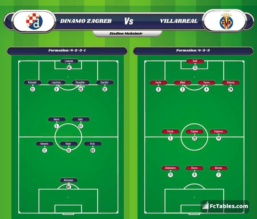 Preview image Dinamo Zagreb - Villarreal