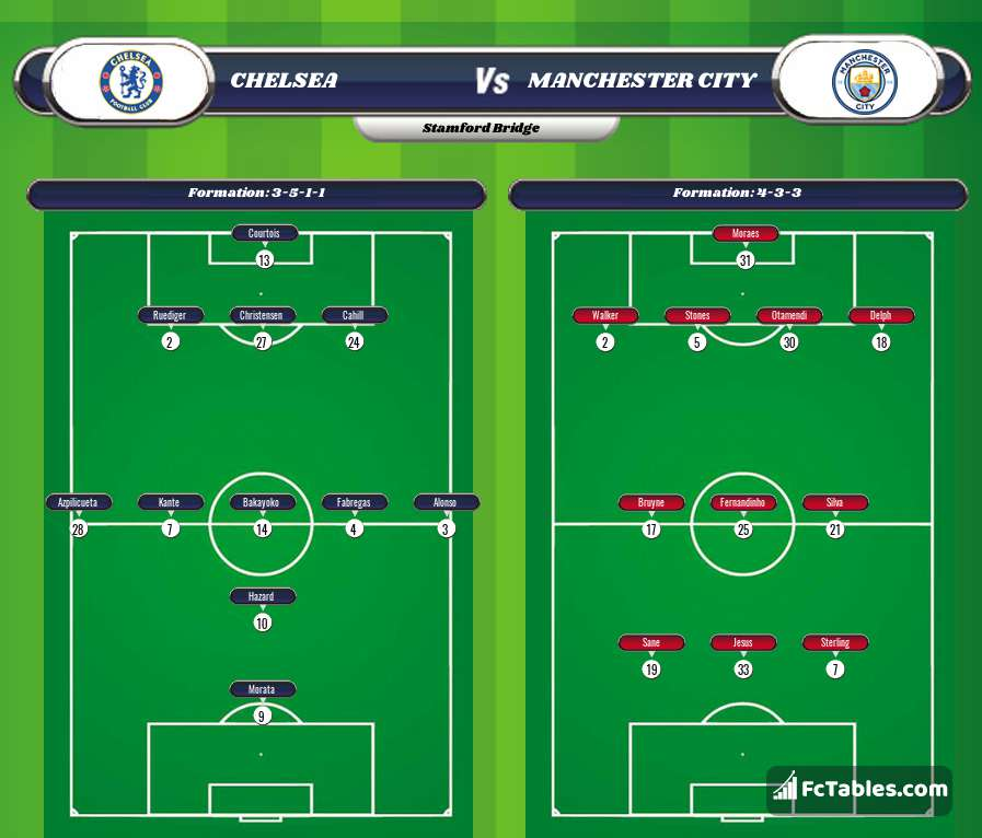 Preview image Chelsea - Manchester City