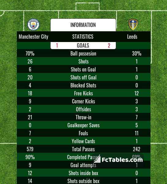 Preview image Manchester City - Leeds